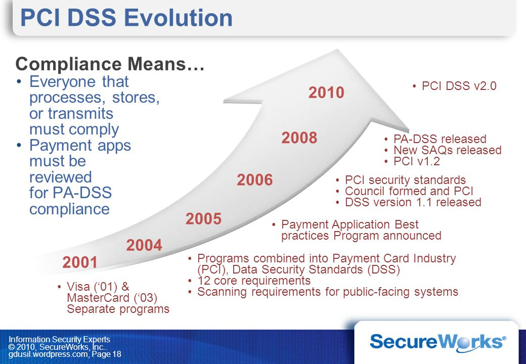 PCI DSS Evolution Compliance Means…