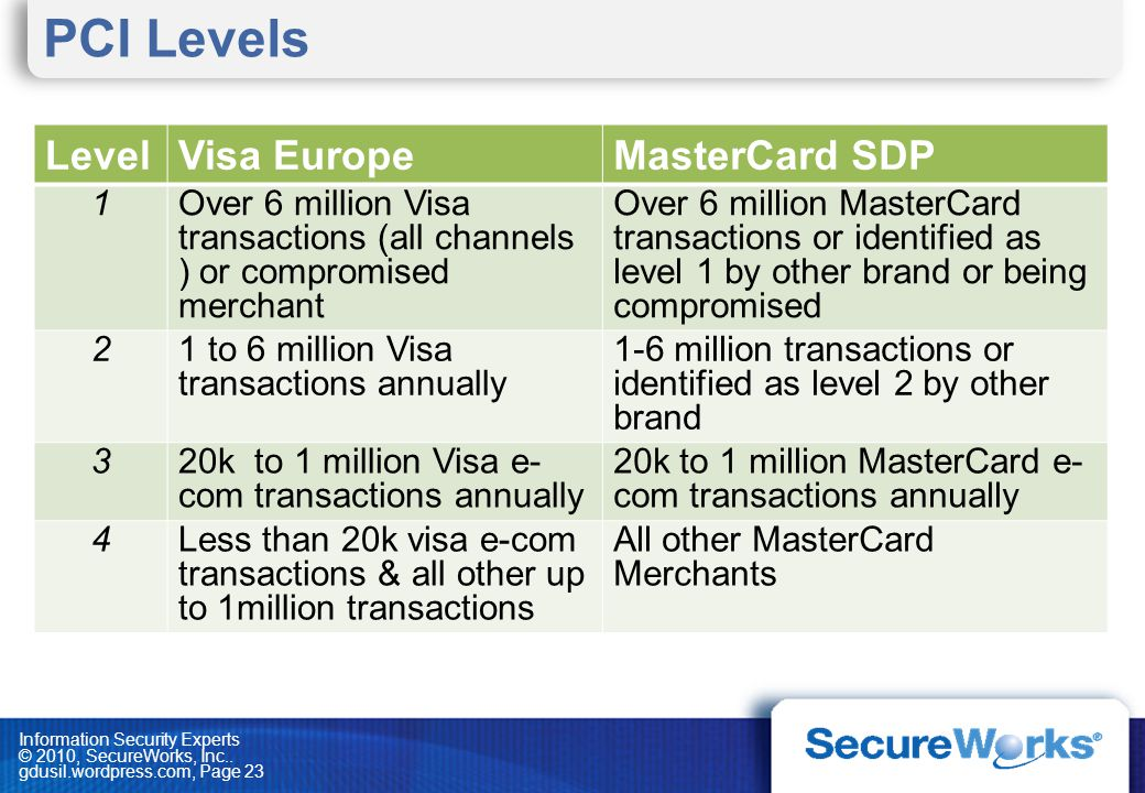 PCI Levels Level Visa Europe MasterCard SDP 1