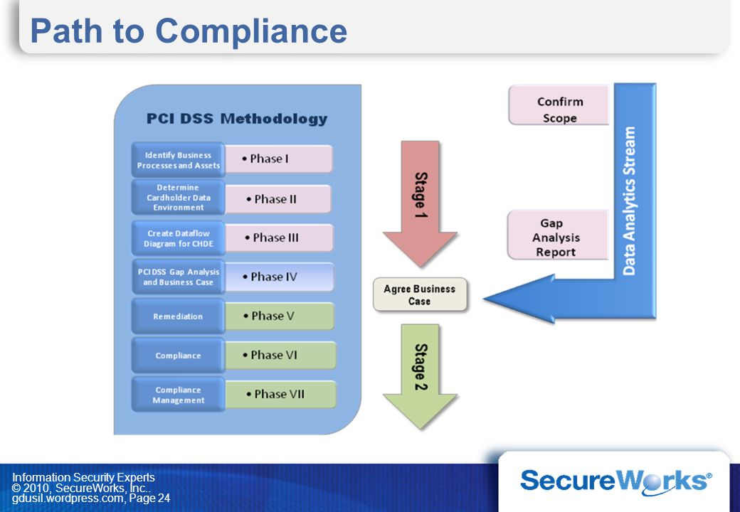 Path to Compliance