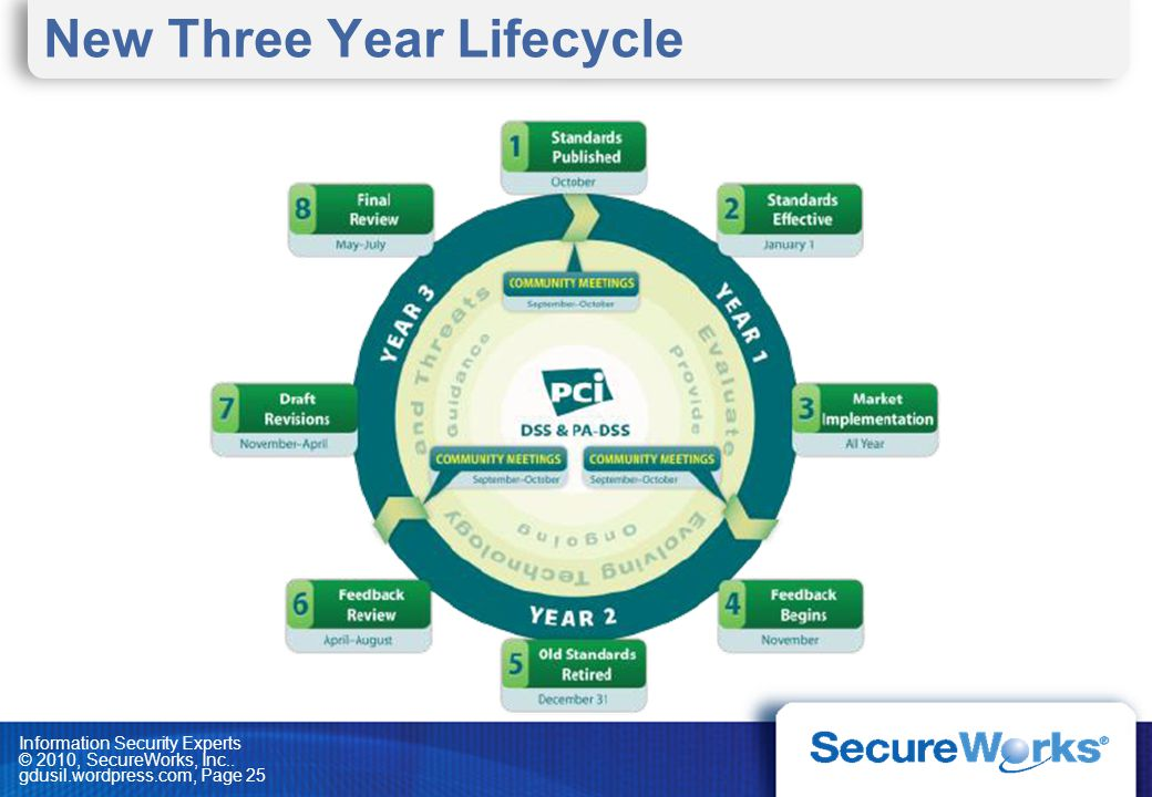 New Three Year Lifecycle