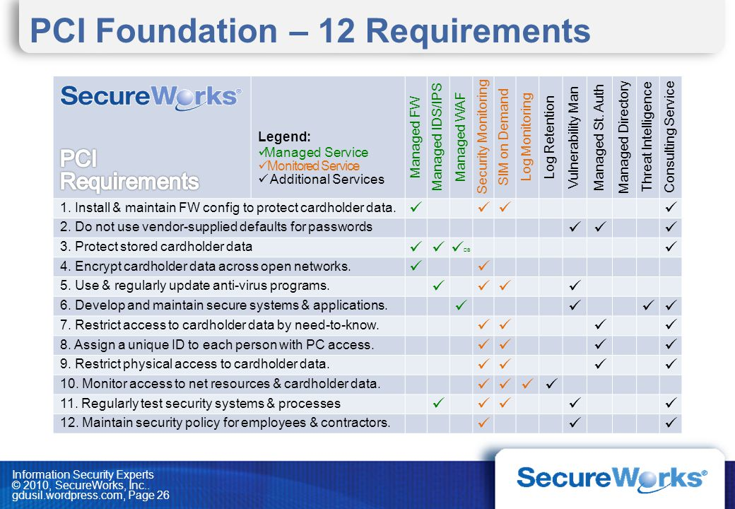 PCI Foundation – 12 Requirements