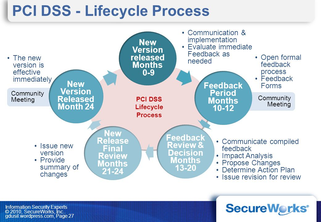 PCI DSS - Lifecycle Process