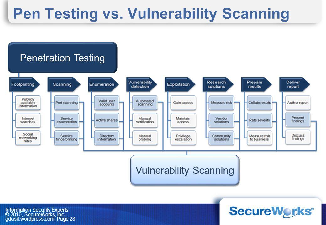 Pen Testing vs. Vulnerability Scanning