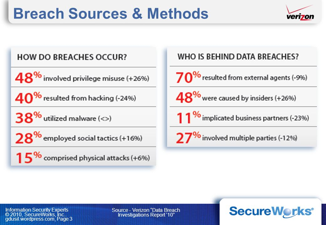Breach Sources & Methods