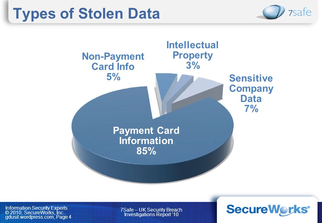 Intellectual Property Sensitive Company Data Payment Card Information