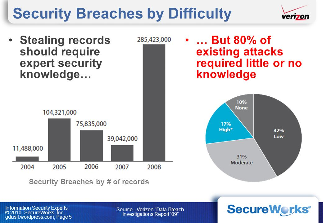 Security Breaches by Difficulty