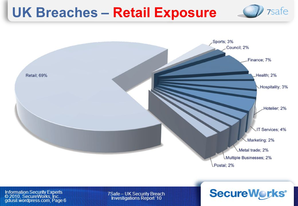 UK Breaches – Retail Exposure