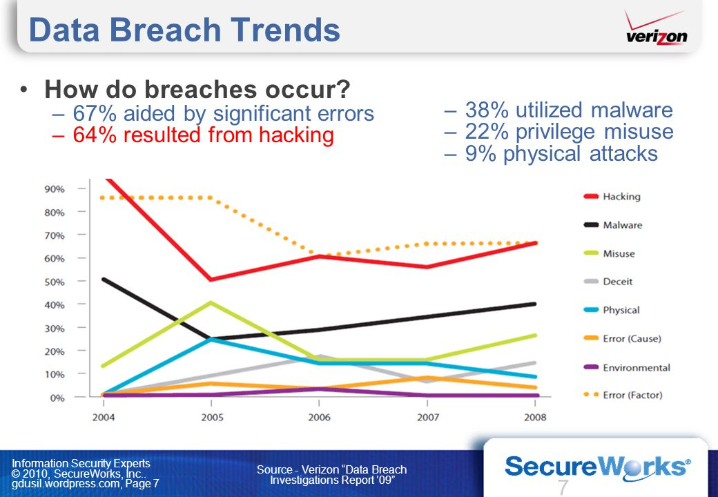 Source - Verizon Data Breach Investigations Report '09