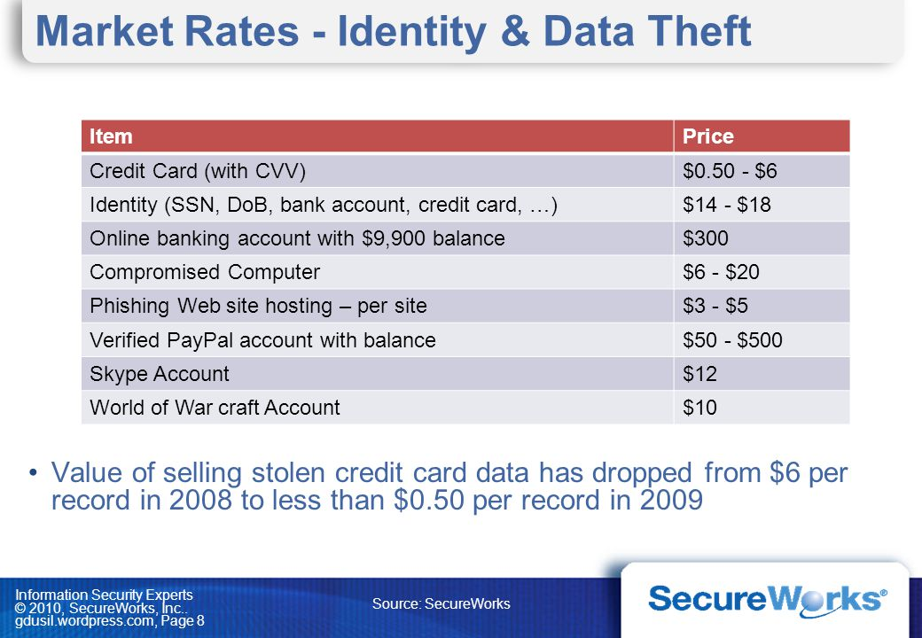 Market Rates - Identity & Data Theft