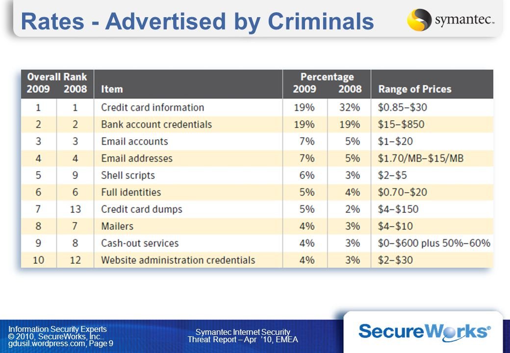 Rates - Advertised by Criminals