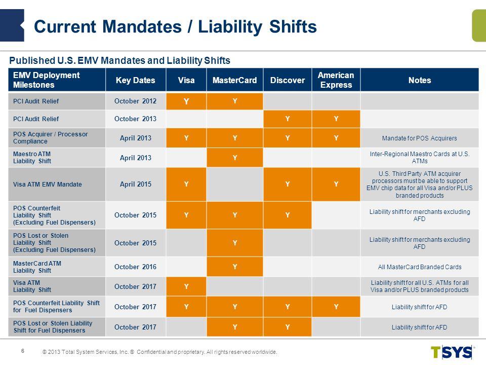 Current Mandates / Liability Shifts