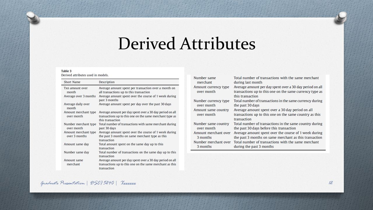 Derived Attributes Graduate Presentation | DSCI 5240 | Xxxxxxx
