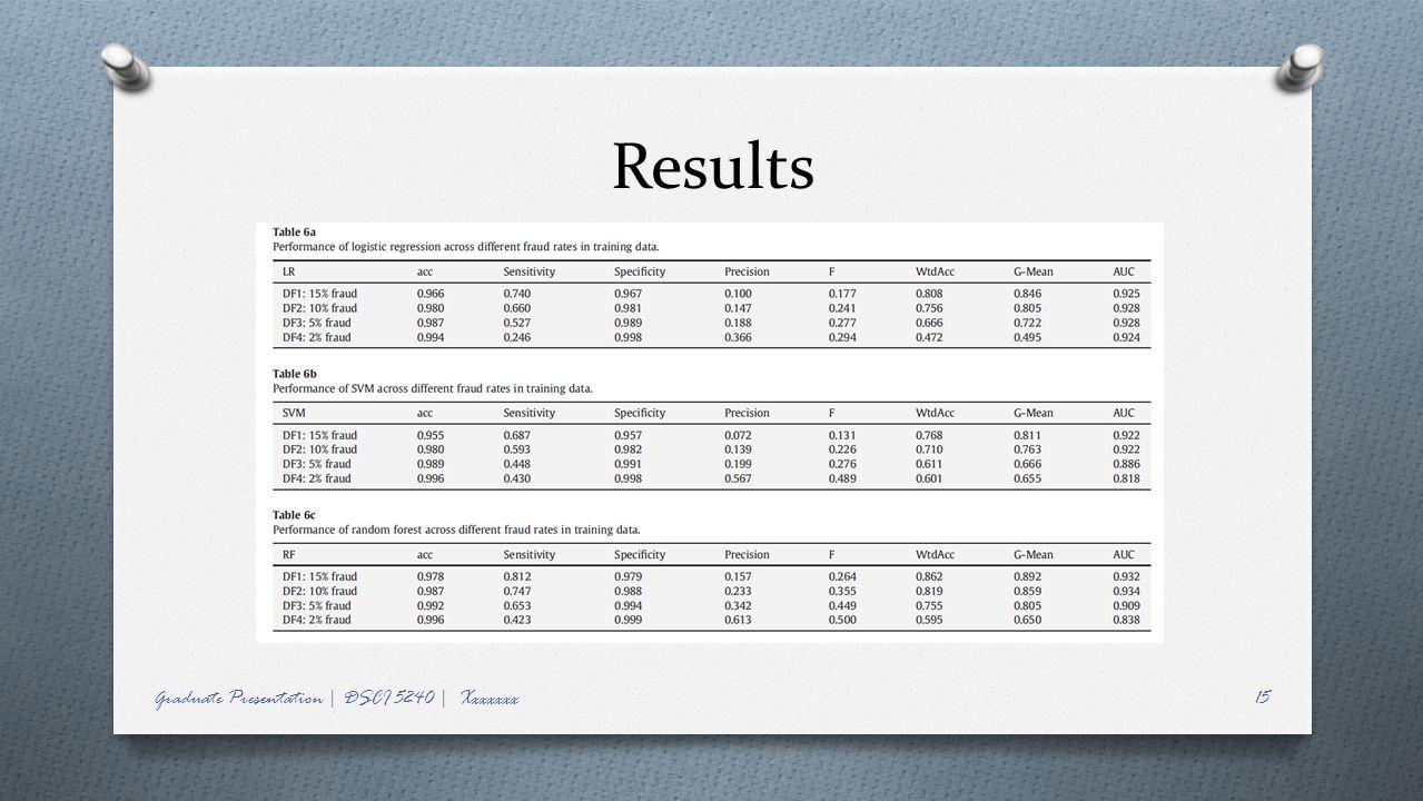 Results Graduate Presentation | DSCI 5240 | Xxxxxxx