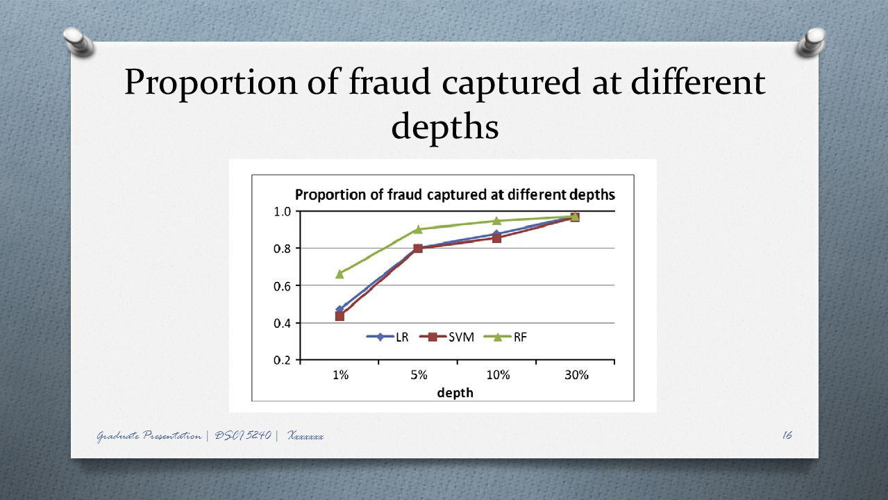 Proportion of fraud captured at different depths