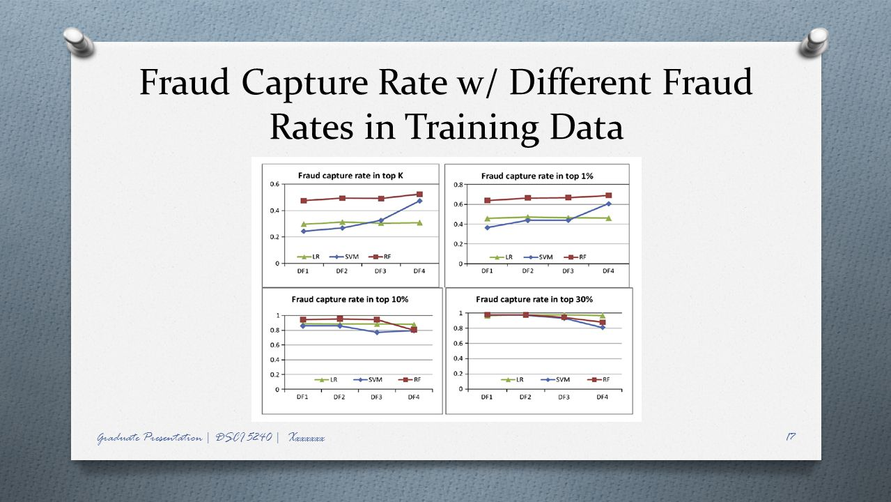 Fraud Capture Rate w/ Different Fraud Rates in Training Data