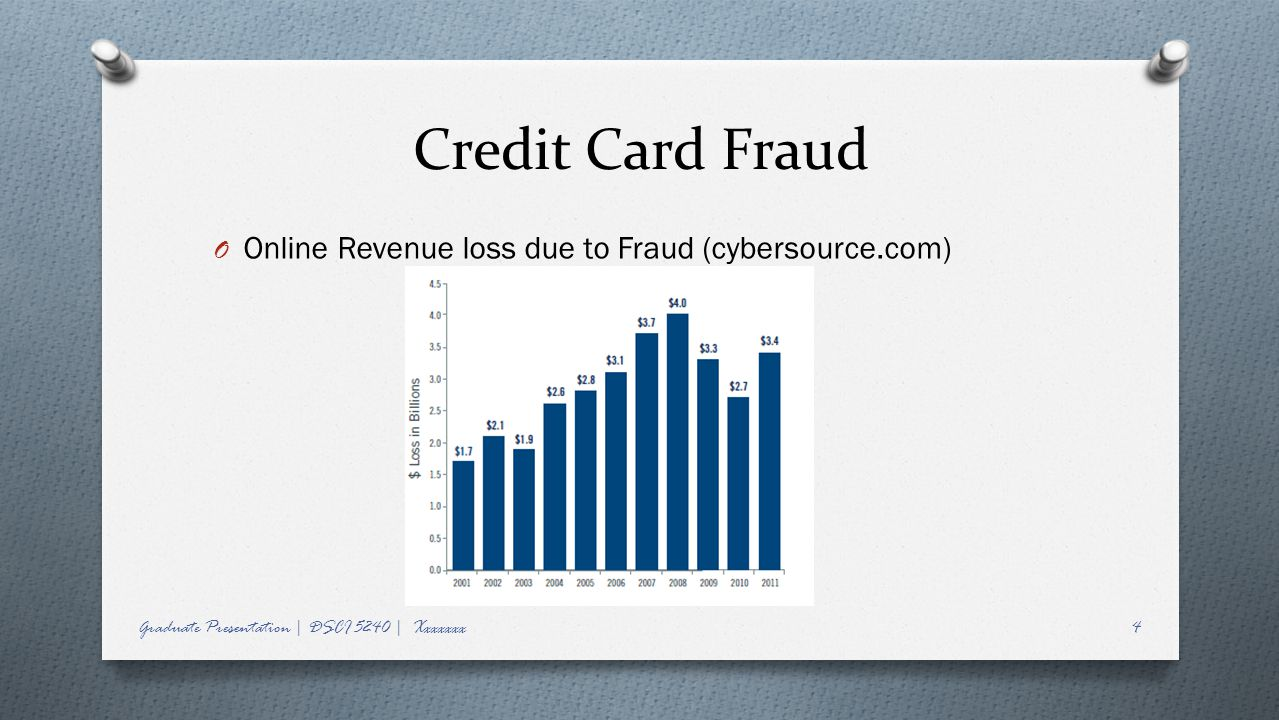 Credit Card Fraud Online Revenue loss due to Fraud (cybersource.com)