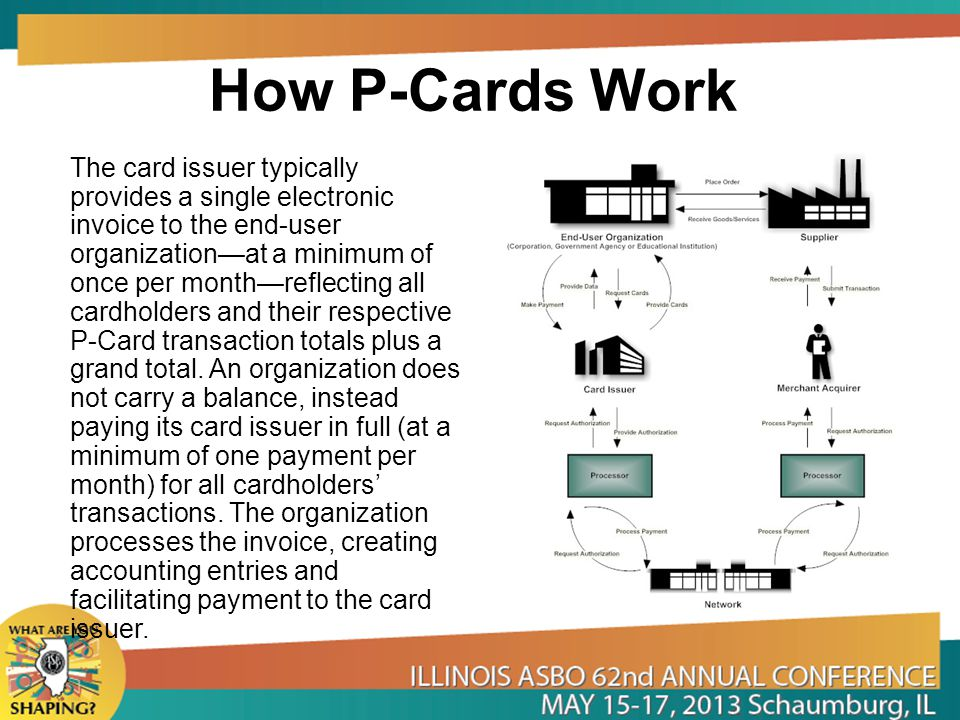 How P-Cards Work