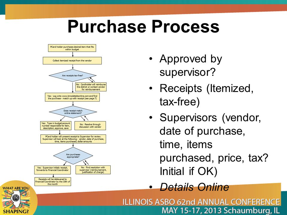 Purchase Process Approved by supervisor Receipts (Itemized, tax-free)