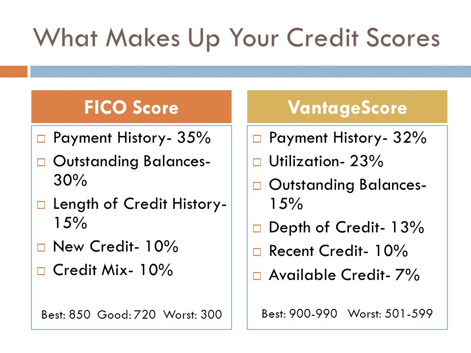 What Makes Up Your Credit Scores