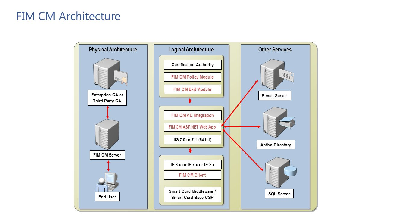 FIM CM Architecture Physical Architecture Logical Architecture
