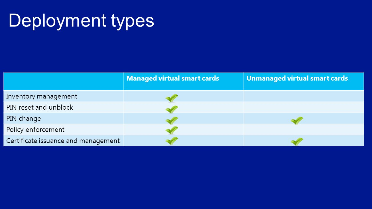 Deployment types Managed virtual smart cards