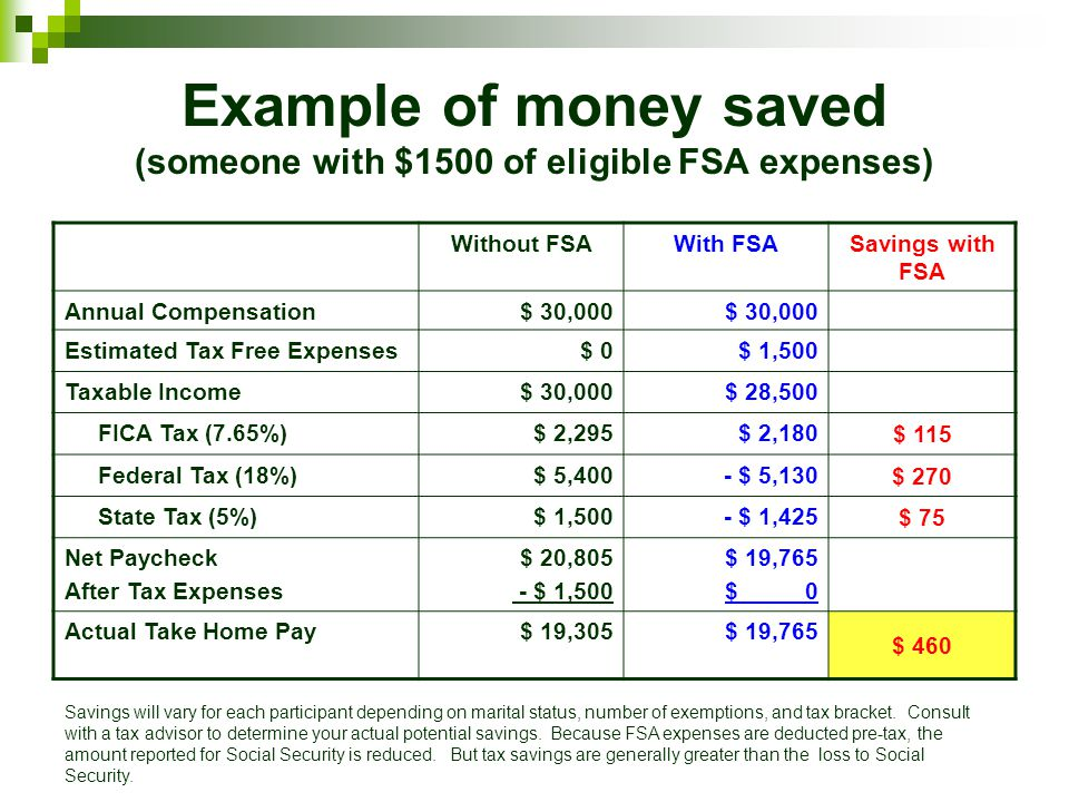 Example of money saved (someone with $1500 of eligible FSA expenses)