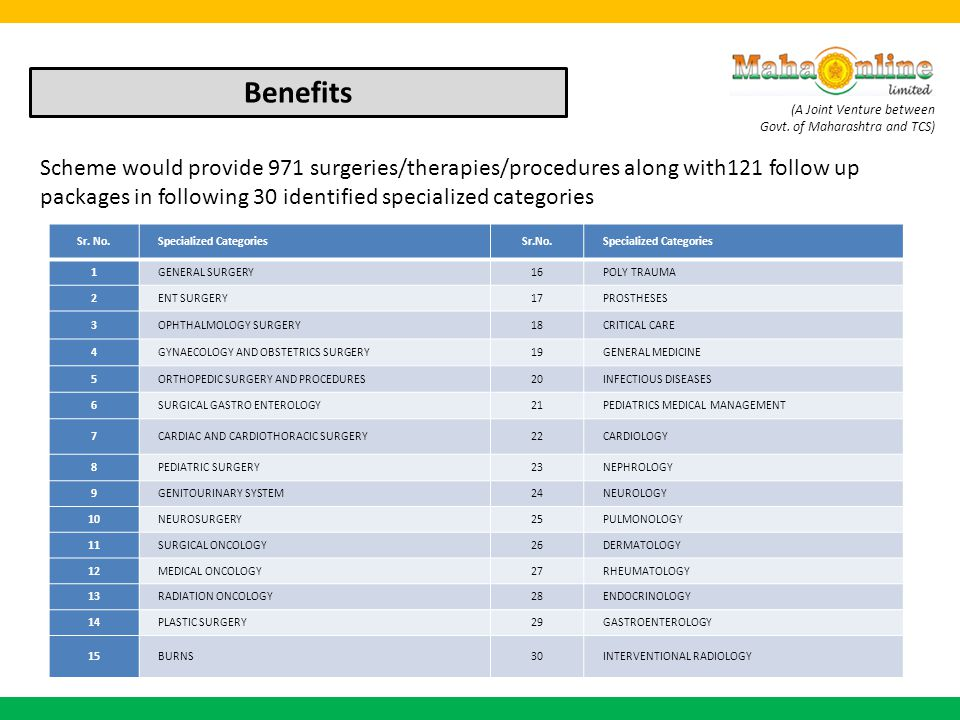Benefits Scheme would provide 971 surgeries/therapies/procedures along with121 follow up packages in following 30 identified specialized categories.