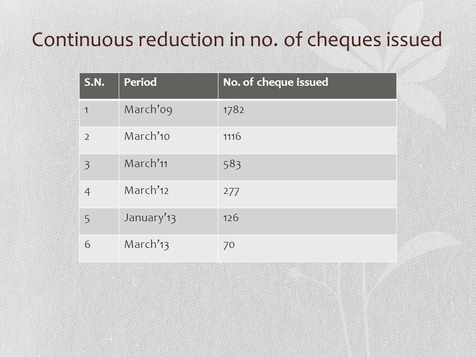 Continuous reduction in no. of cheques issued