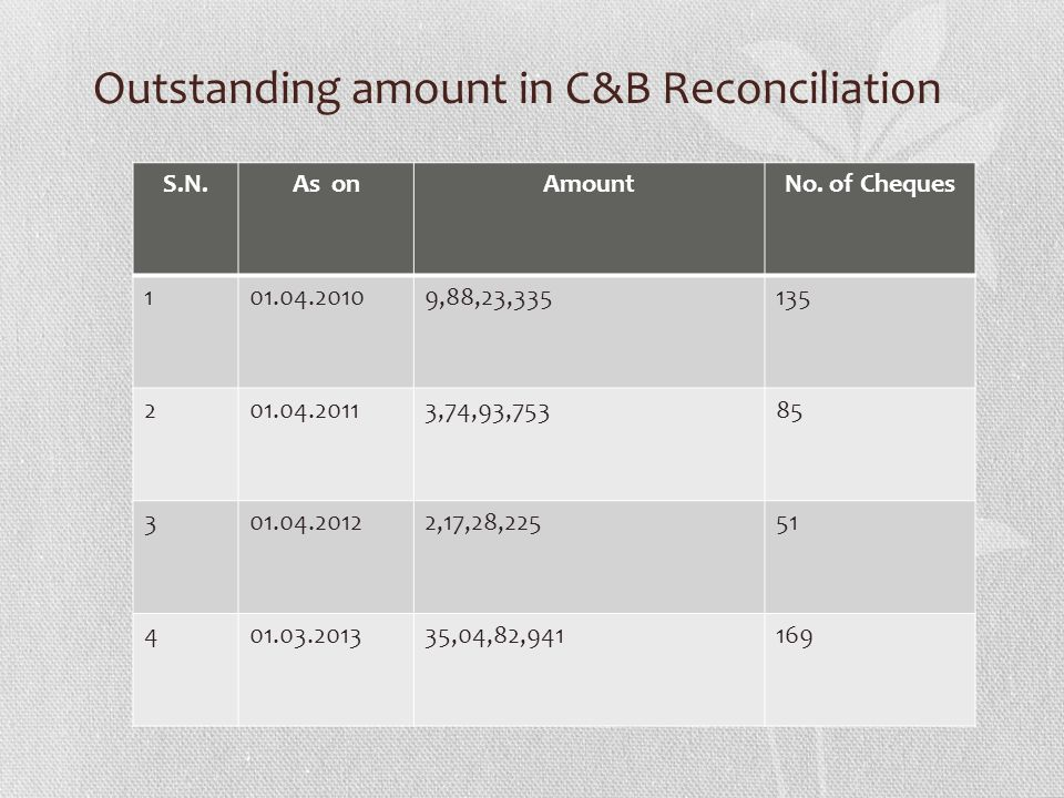 Outstanding amount in C&B Reconciliation