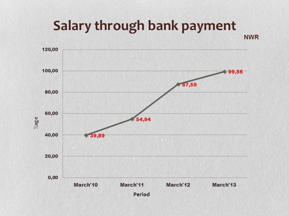 Salary through bank payment
