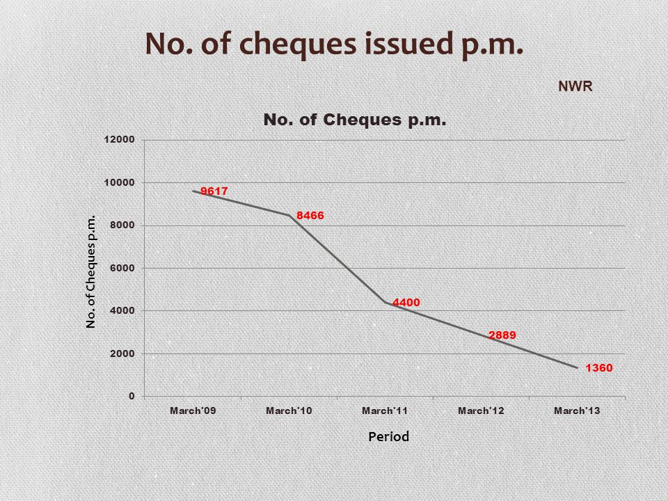 No. of cheques issued p.m. NWR