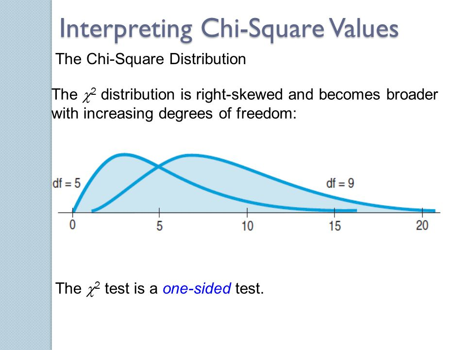 Interpreting Chi-Square Values