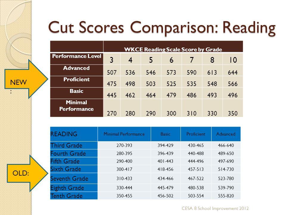 Cut Scores Comparison: Reading