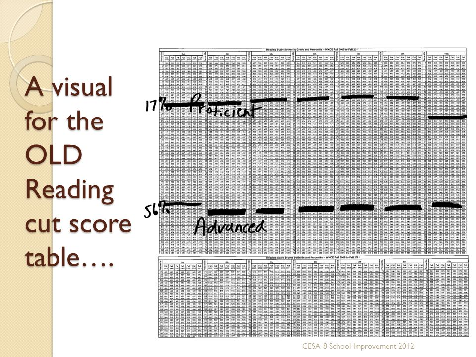 A visual for the OLD Reading cut score table….