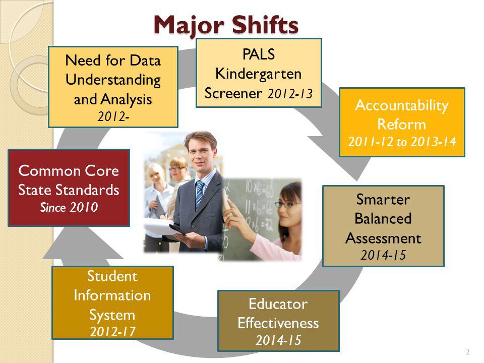Major Shifts PALS Kindergarten Screener 2012-13
