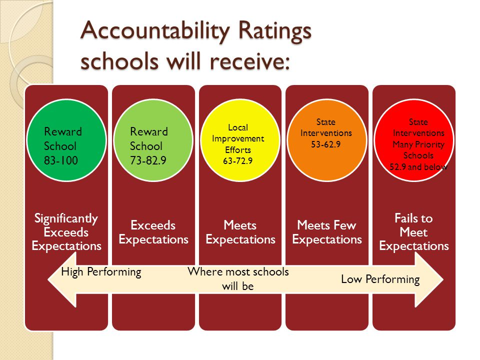 Accountability Ratings schools will receive: