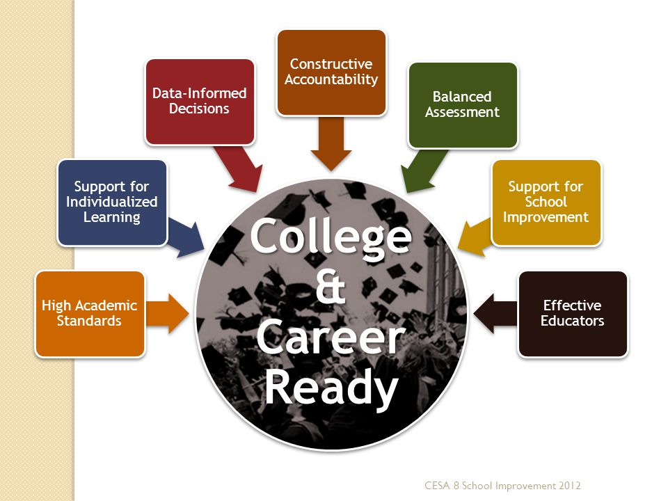 College & Career Ready High Academic Standards