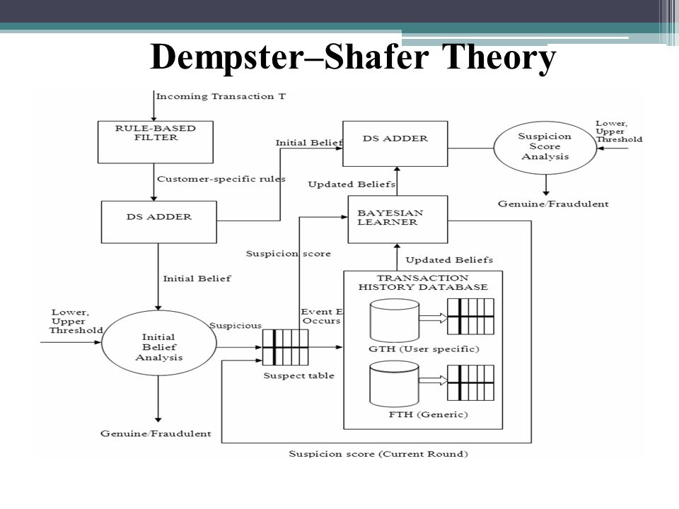 Dempster–Shafer Theory