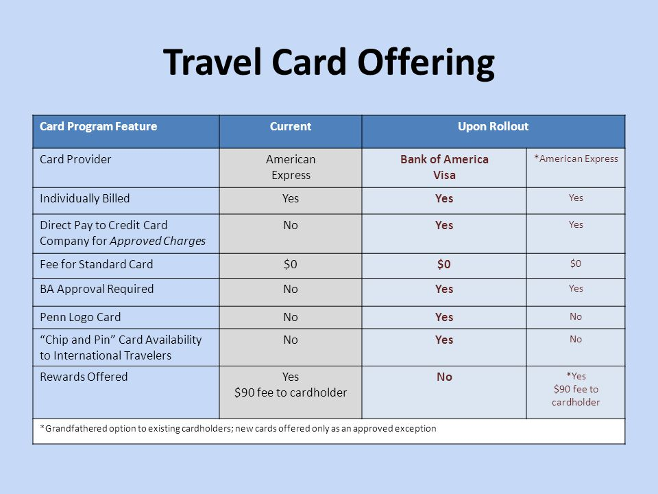 Travel Card Offering Card Program Feature Current Upon Rollout