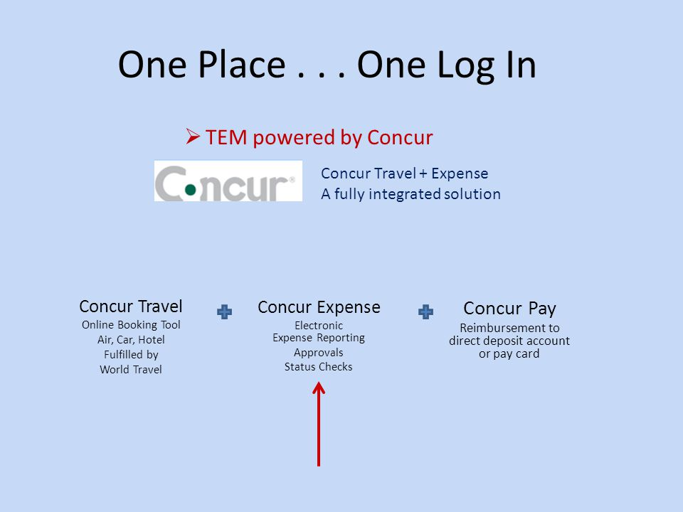One Place . . . One Log In TEM powered by Concur Concur Pay