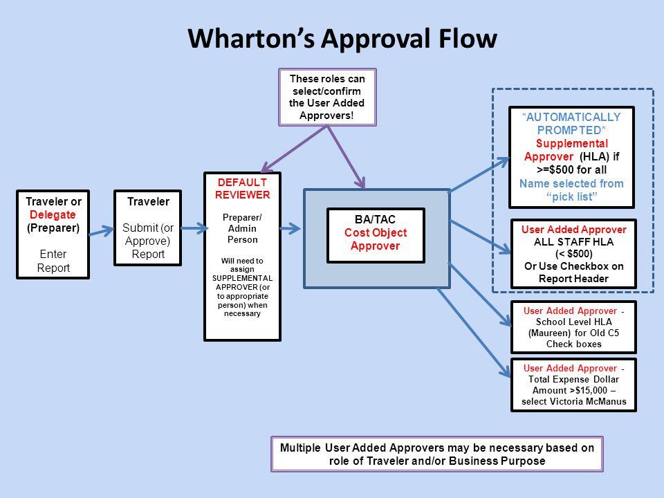 Wharton's Approval Flow