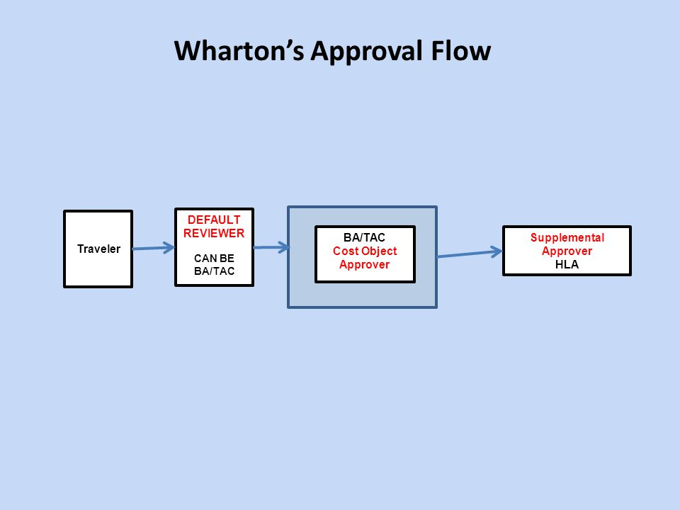 Wharton's Approval Flow Supplemental Approver