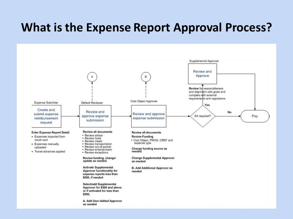 What is the Expense Report Approval Process