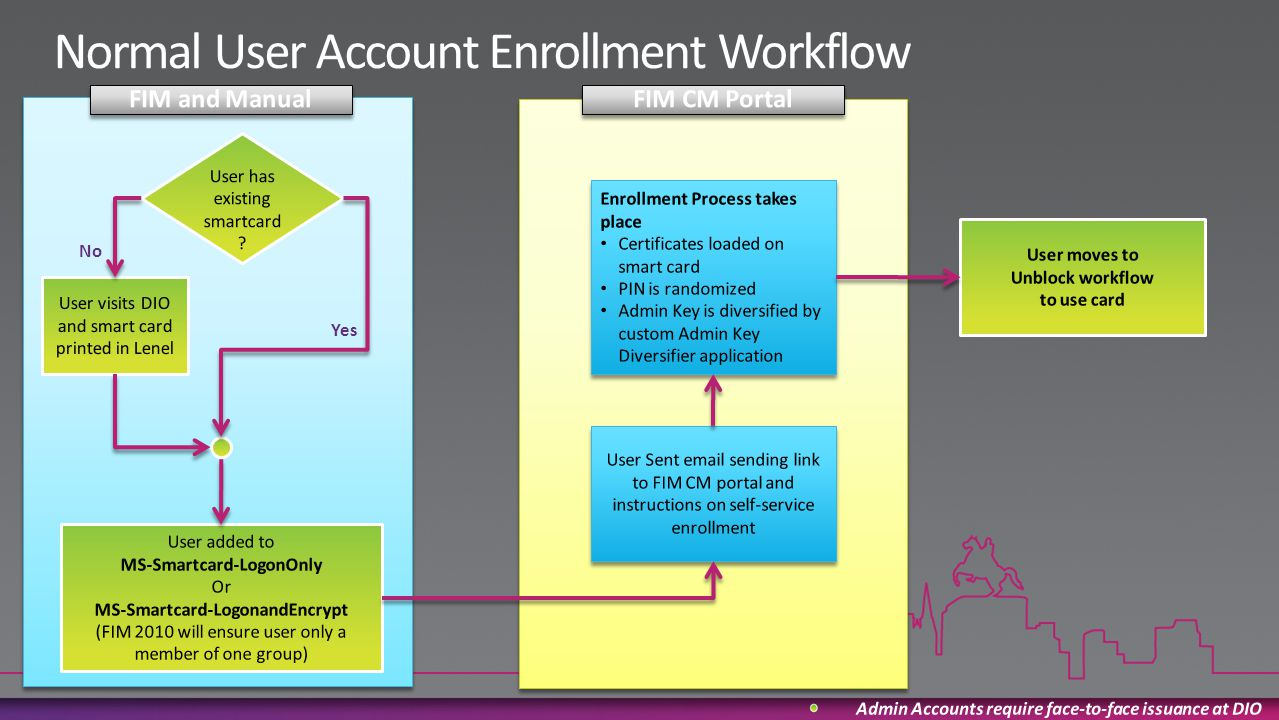 Normal User Account Enrollment Workflow