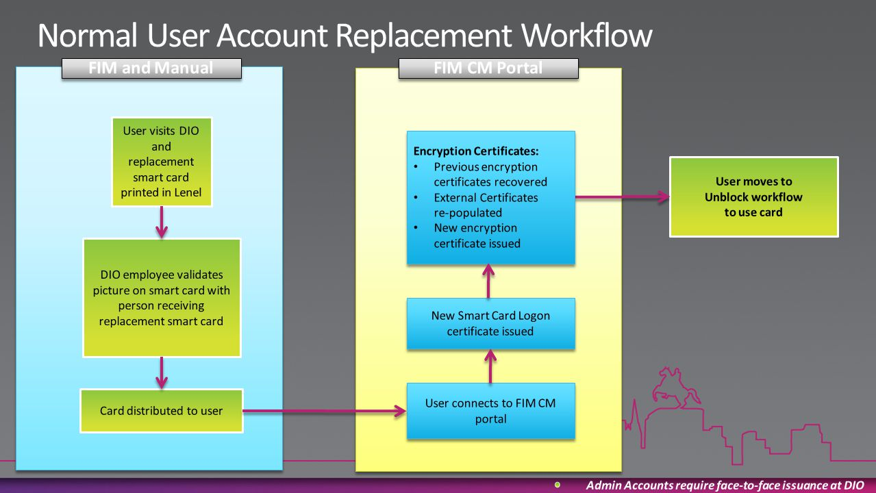 Normal User Account Replacement Workflow