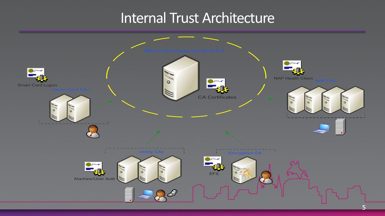 Internal Trust Architecture