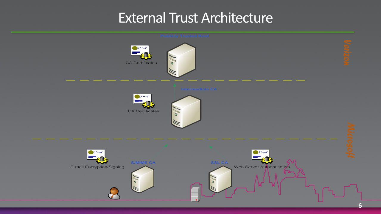 External Trust Architecture