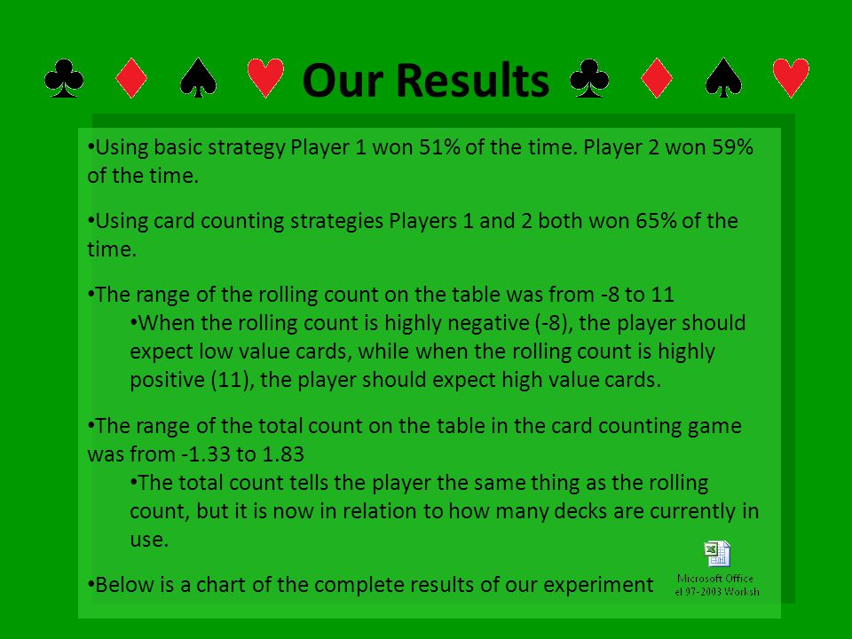 Our Results Using basic strategy Player 1 won 51% of the time. Player 2 won 59% of the time.