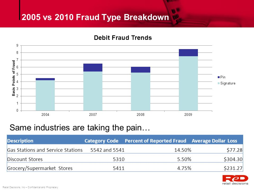 2005 vs 2010 Fraud Type Breakdown