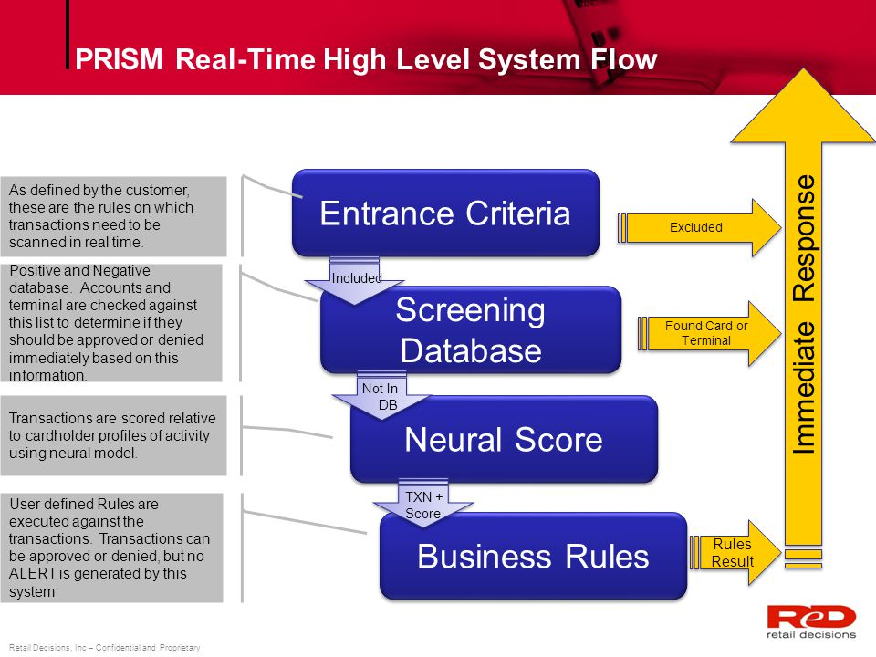 PRISM Real-Time High Level System Flow